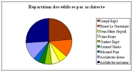 Diagramme : répartition des édifices par architecte