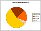 Diagramme : implantation géographique